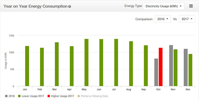 3-consumption-reporting-year-on-year-comparison-sme-premium-insights-electric-ireland-business-help