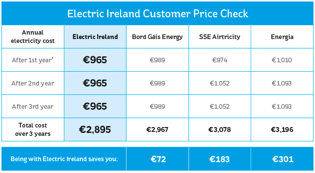 Electric Ireland Customer Price Check