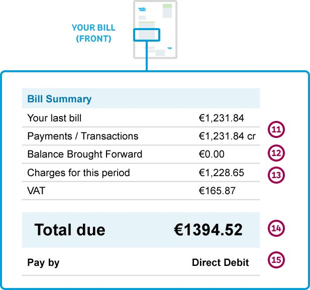 Front of an Electric Ireland Business Electricity Bill with the middle highlighted