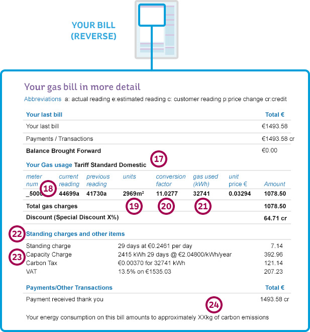 Reverse of an Electric Ireland Business Gas Bill