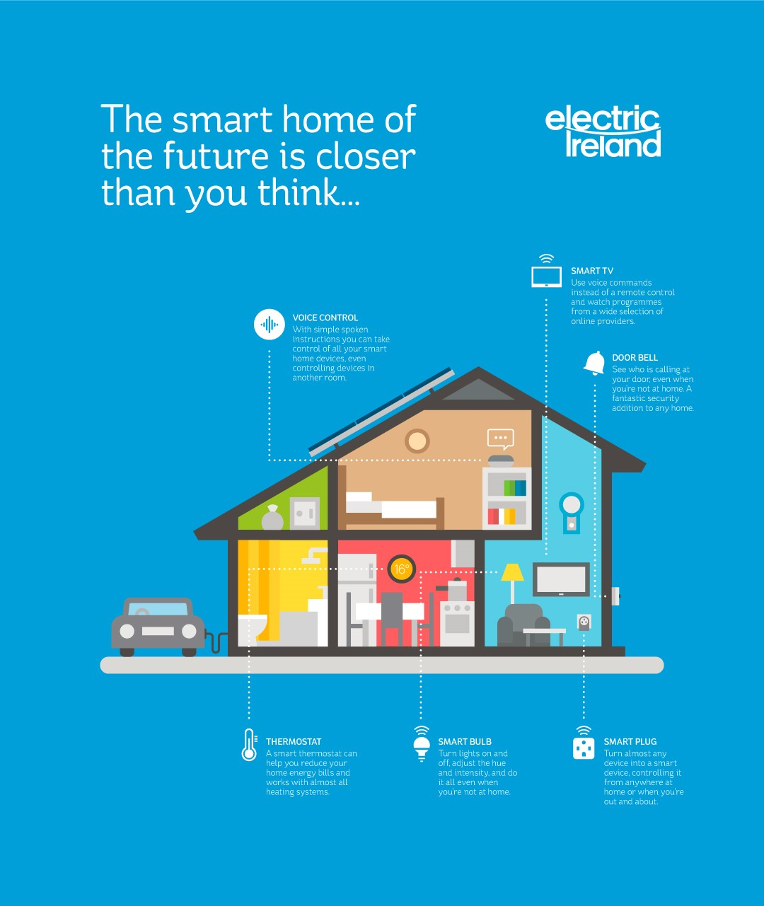 The Smart Home of the future is closer than you think