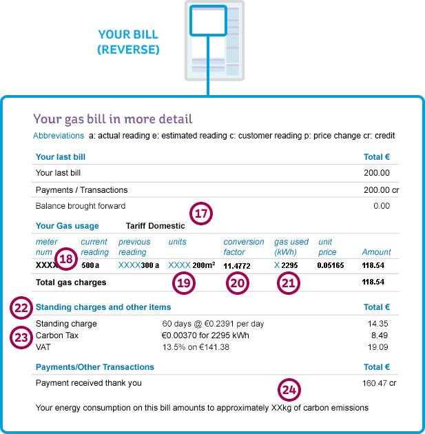 gas bill explained charges