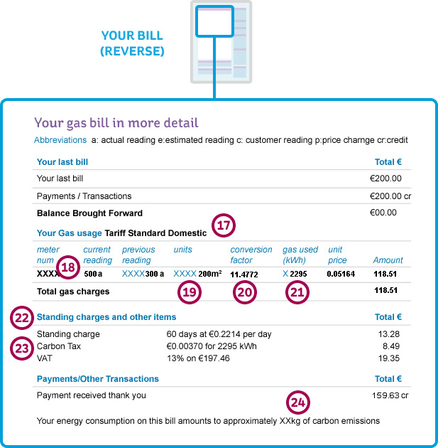Illustration of the reverse of an electric ireland gas bill