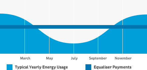 Graph showing monthly bills versus energy usage